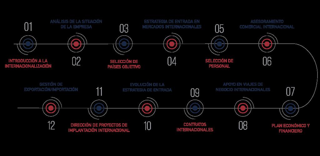 consultoria-internacional-fases-ceconsulting